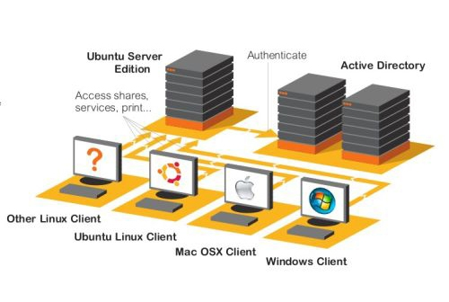 ubuntu nas server In this article we will create a network attached storage (nas) device that will function as an this article assumes that you have installed the base ubuntu server on a computer that is on the network.